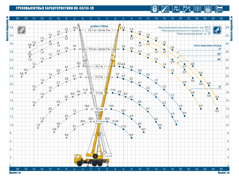 Грузовая характеристика КС-55713-1Л